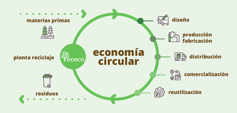 Economía Circular; Economía circular en empresas